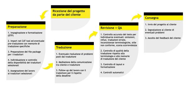 ASTW e la traduzione brevettuale. Il flusso di lavoro di ASTW in schema visivo